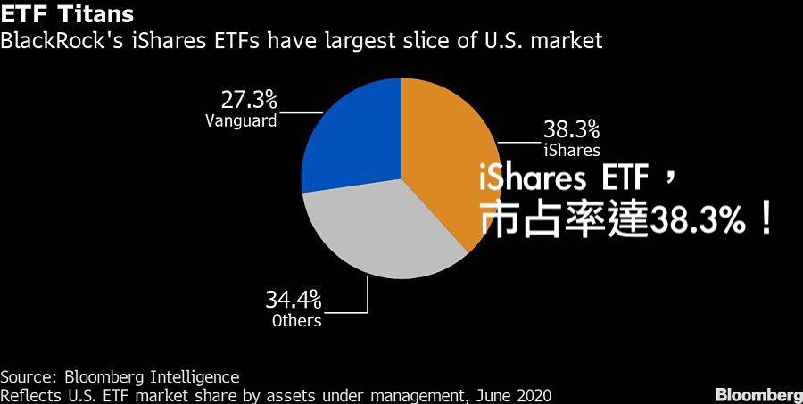 資料來源:Bloomberg